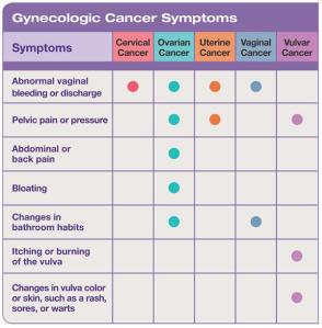 JULY 2012 - Gynecological Cancer Symptoms You Shouldnt Ignore